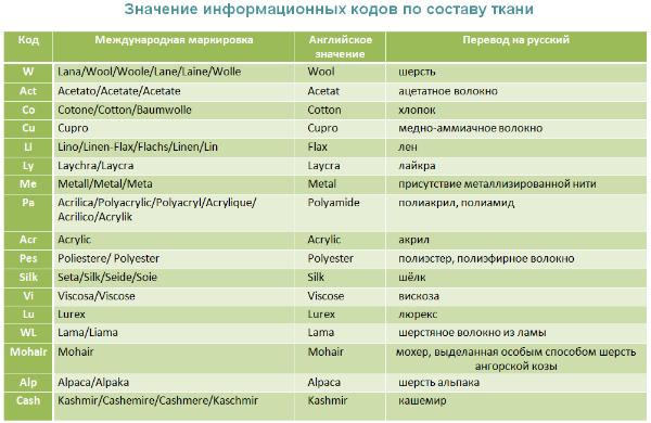 Значение информационных кодов по составу ткани