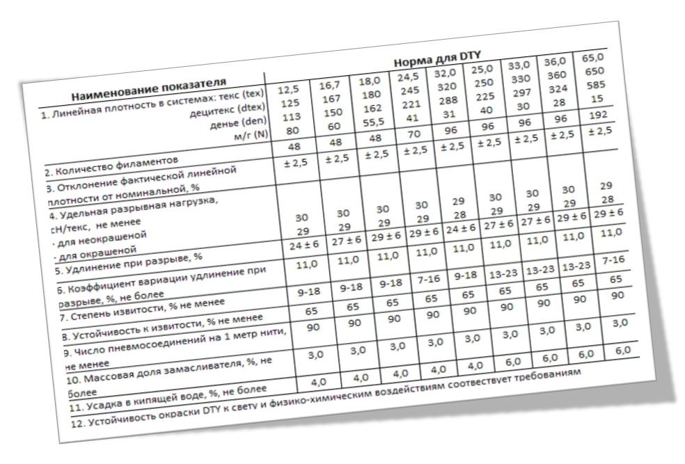 Полиэфирные текстурированные нити (характеристики, сокращения)